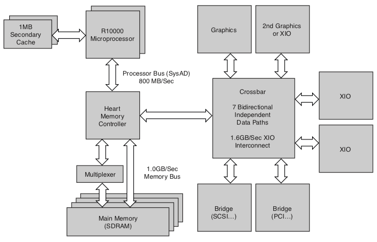 Diagram of the Octane's architecture